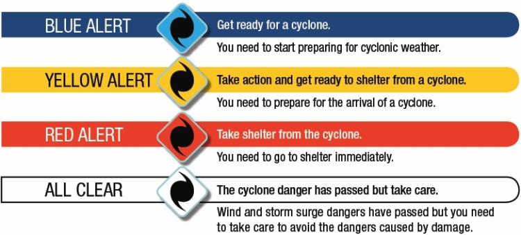 Cyclone Alerts Australia