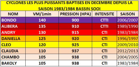 Cyclones les puissants baptisés au cours du mois de décembre depuis 1983/1984